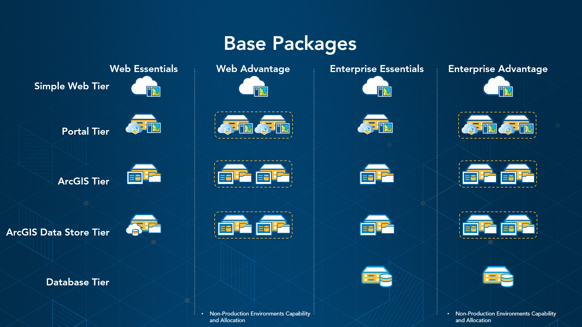 Base packages